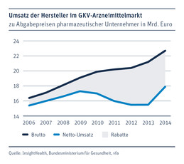 The German Pharmaceutical Market